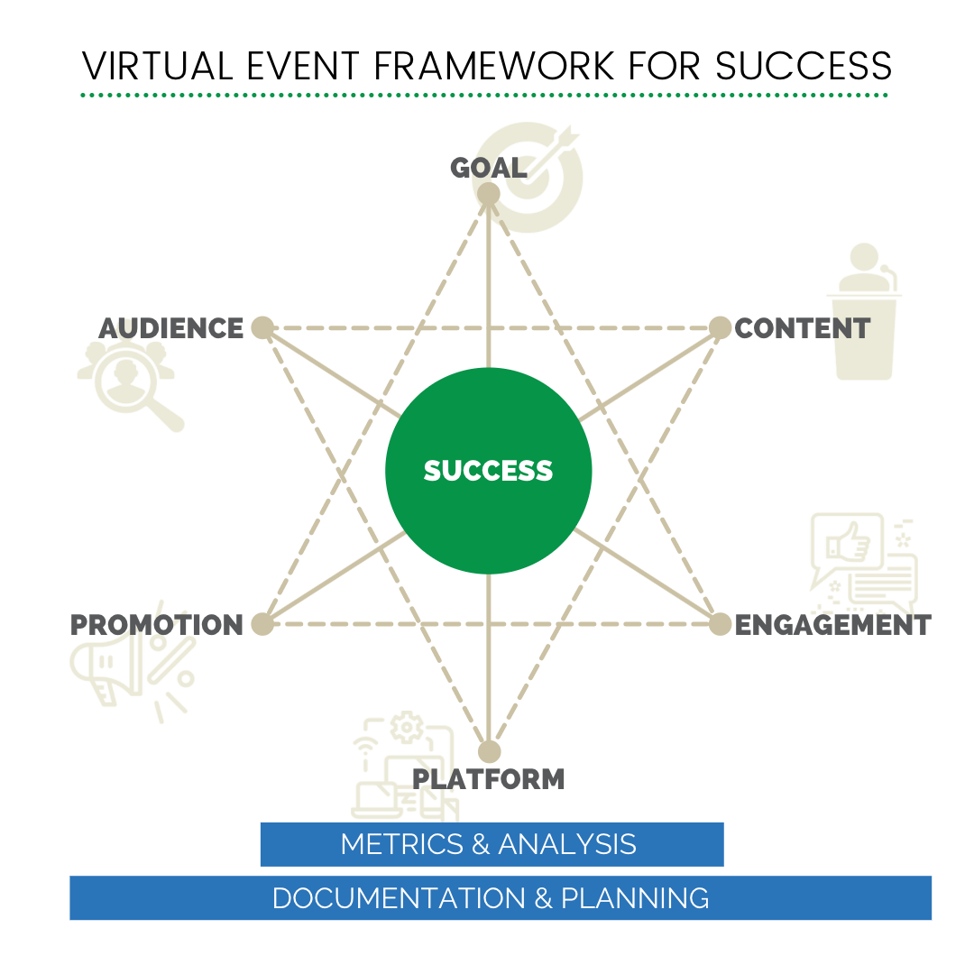 Virtual Event Framework